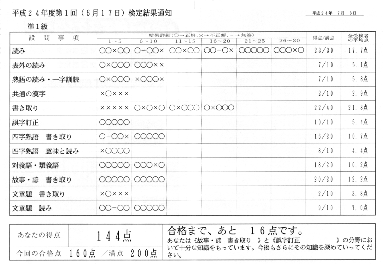 漢字 検定 結果